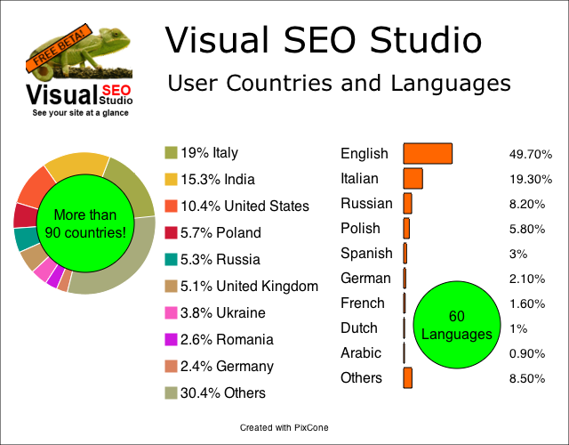 Visual SEO Studio User Countries and Languages