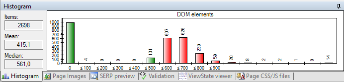 Example of histogram ('DOM elements', from the Performance Suggestions report)