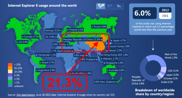 IE6 usage in China, July 2012