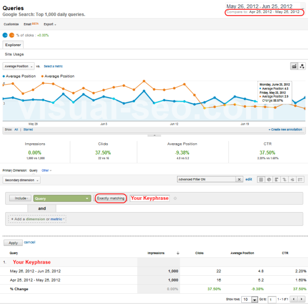 Keyword ranking from Google Analytics, compare with past