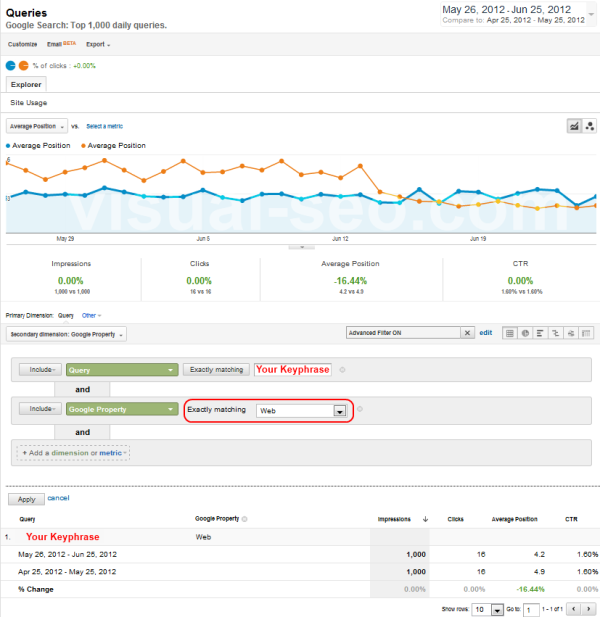Keyword ranking from Google Analytics, filter by search type